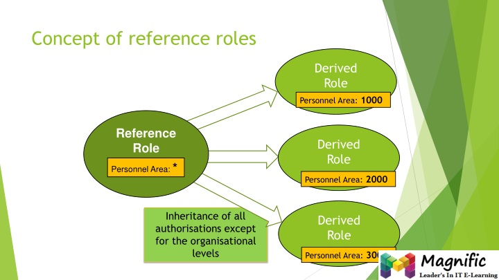 Concept of reference roles