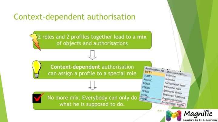 Context-dependent authorisation