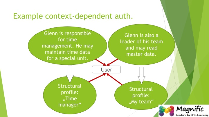 Example context-dependent auth.