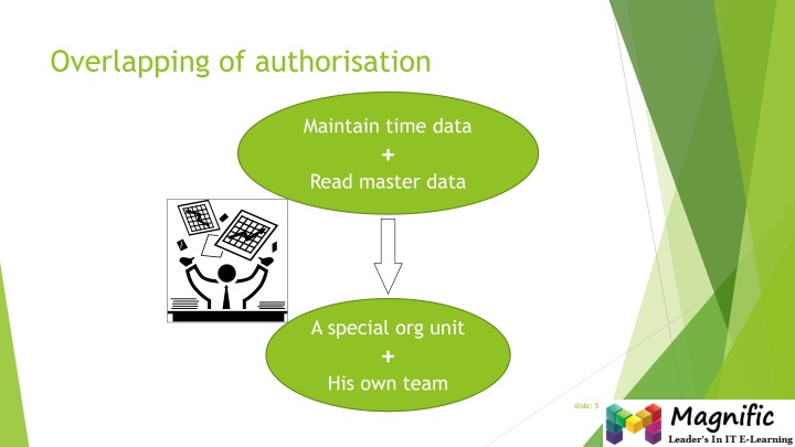 Overlapping of authorisation