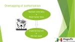 overlapping of authorisation