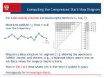 computing the compressed start stop diagram1