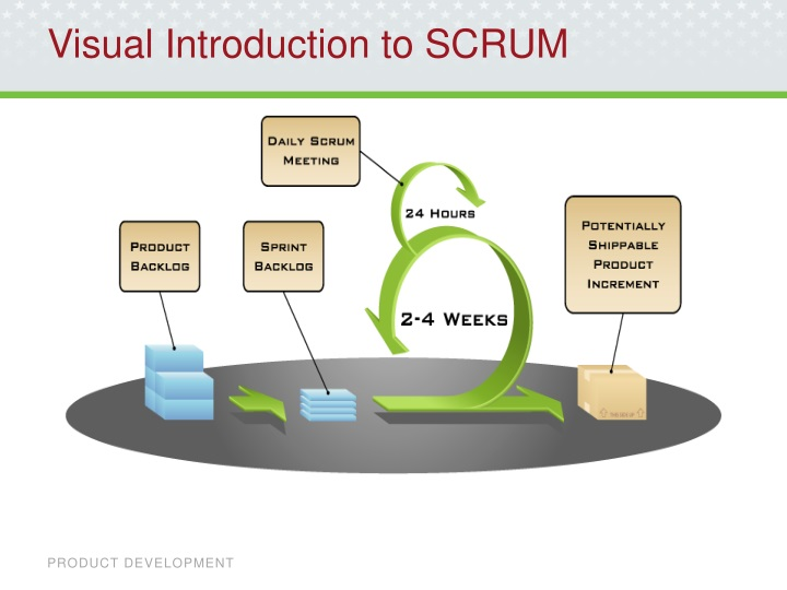 Visual introduction to scrum