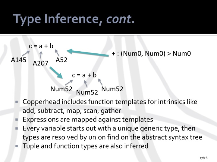 Type Inference,