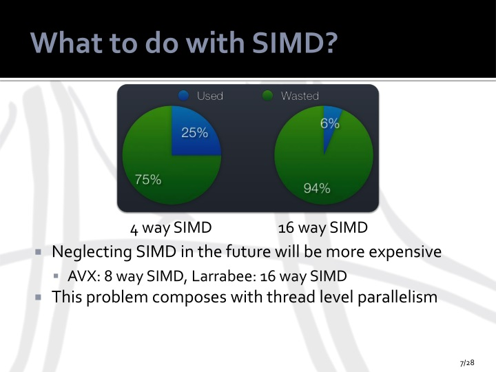 What to do with SIMD?
