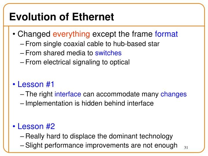 Evolution of Ethernet