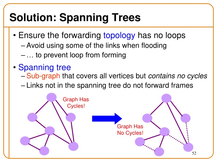 Solution: Spanning Trees