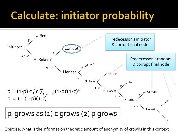 Calculate: initiator probability