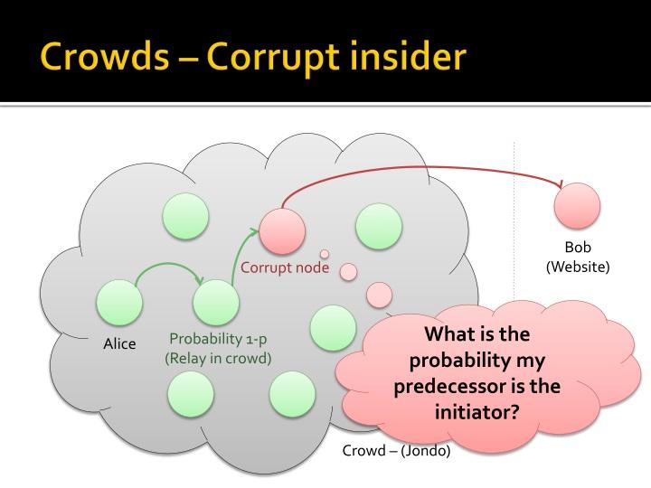 Crowds – Corrupt insider