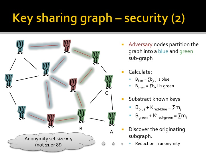 Key sharing graph – security (2)