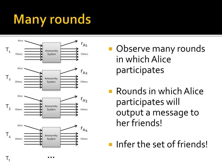 Many rounds