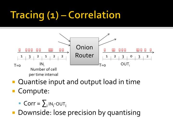 Tracing (1) – Correlation
