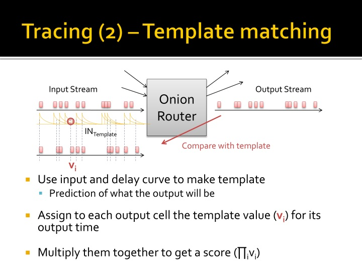Tracing (2) – Template matching