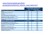 www choosemyplate gov food groups physicalactivity calories used table html