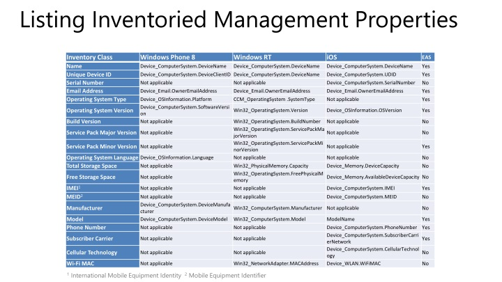 Listing Inventoried Management Properties