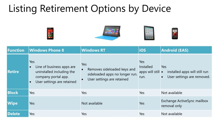 Listing Retirement Options by Device
