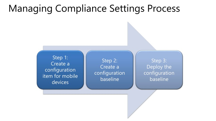 Managing Compliance Settings Process