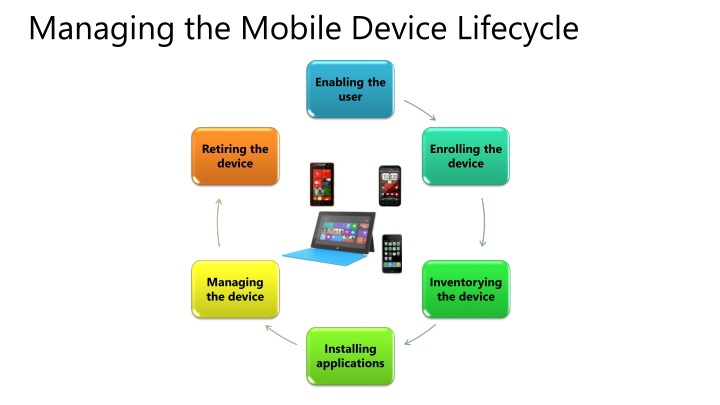 Managing the Mobile Device Lifecycle