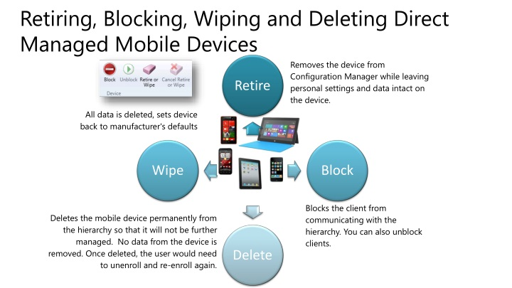 Retiring, Blocking, Wiping and Deleting Direct Managed Mobile Devices