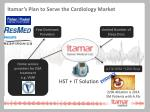 itamar s plan to serve the cardiology market