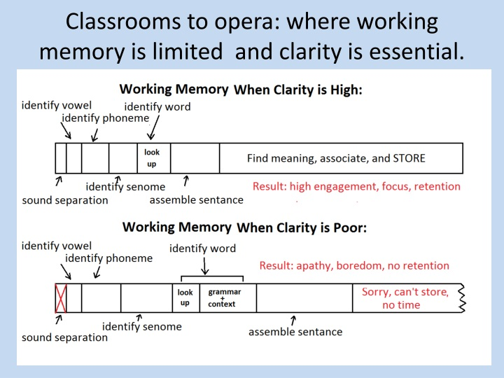 Classrooms to opera: where working memory is limited  and clarity is essential.