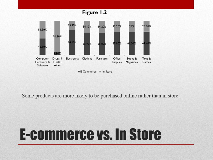 Some products are more likely to be purchased online rather than in store.