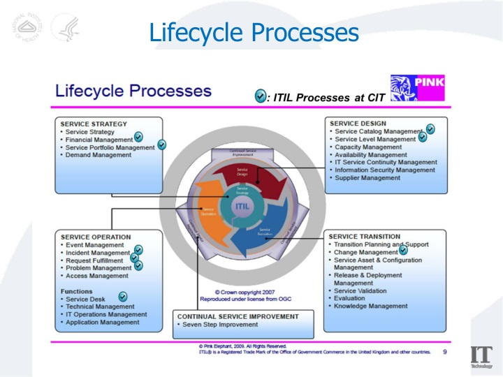 Lifecycle Processes