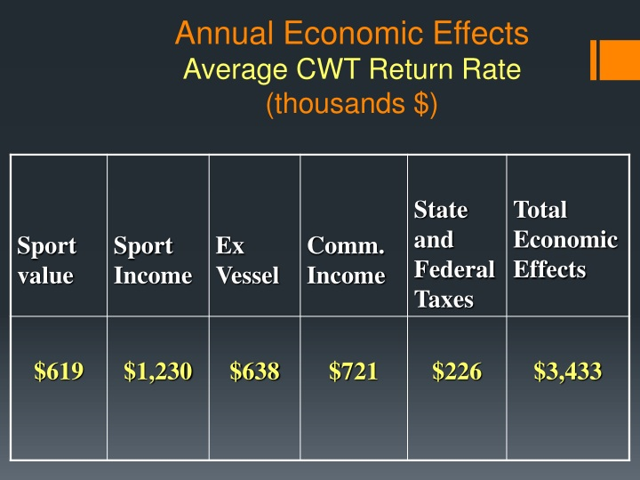 Annual Economic Effects