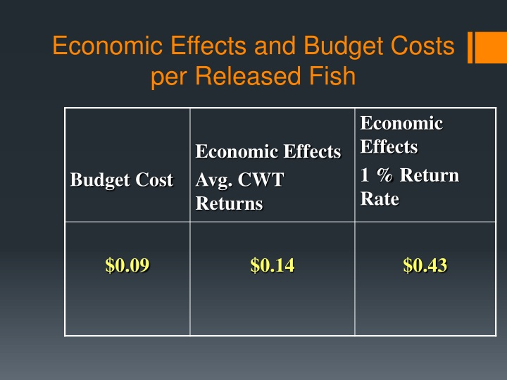 Economic Effects and Budget Costs per Released Fish