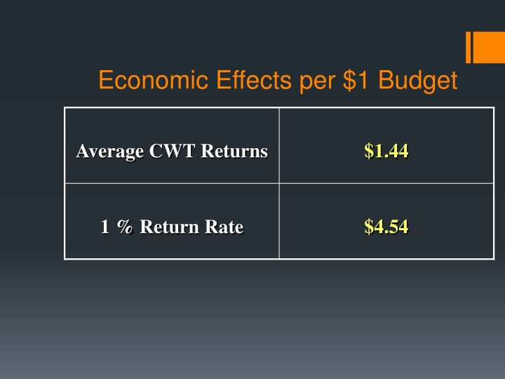 Economic Effects per $1 Budget