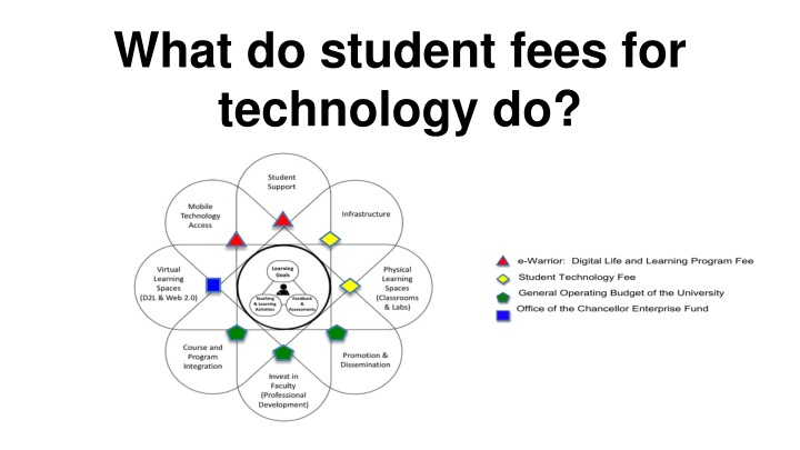 What do student fees for