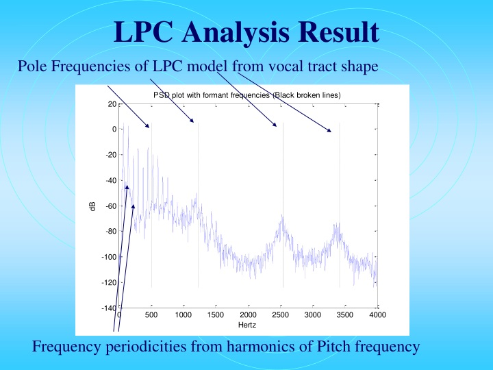 LPC Analysis Result