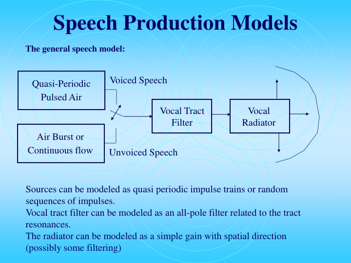 Voiced Speech
