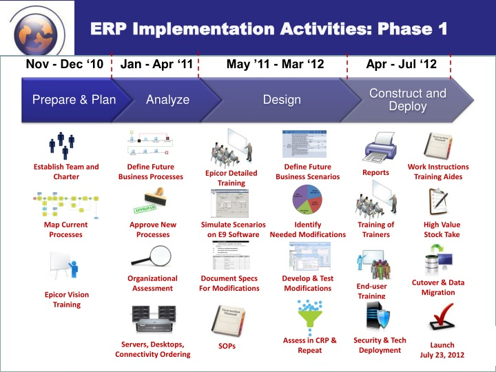 ERP Implementation Activities: Phase 1