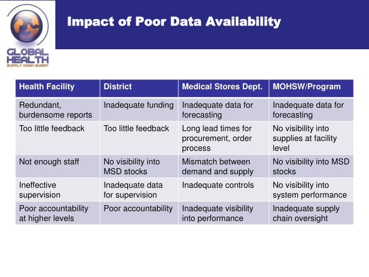 Impact of Poor Data Availability