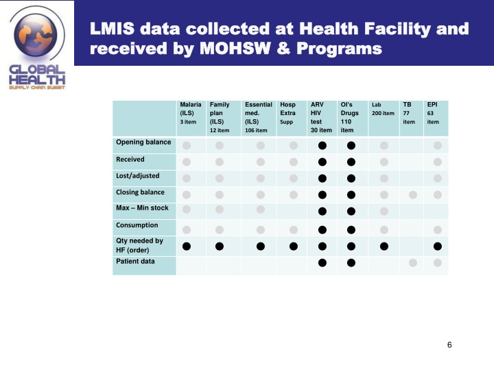 LMIS data collected at Health Facility and received by MOHSW & Programs