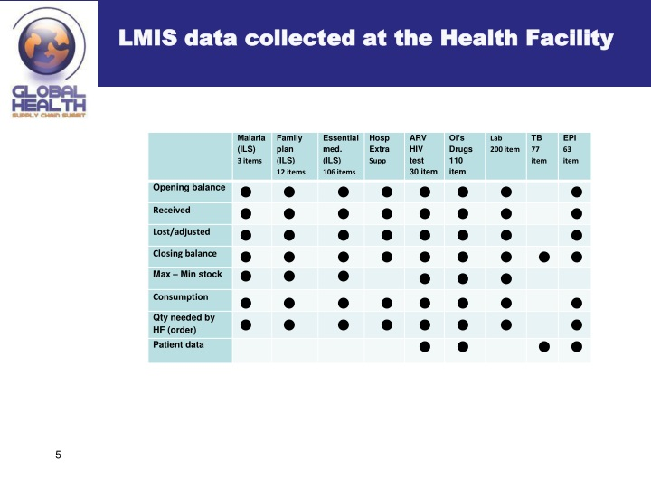 LMIS data collected at the Health Facility