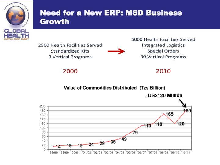 Need for a New ERP: MSD Business Growth
