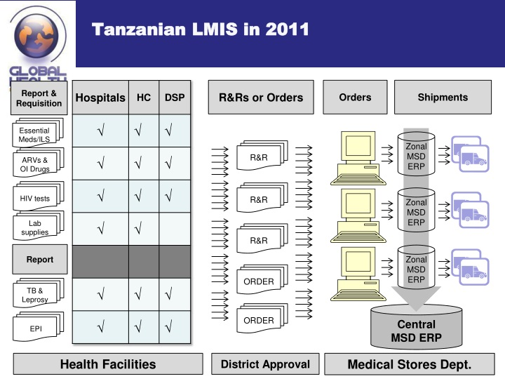 Tanzanian LMIS in 2011