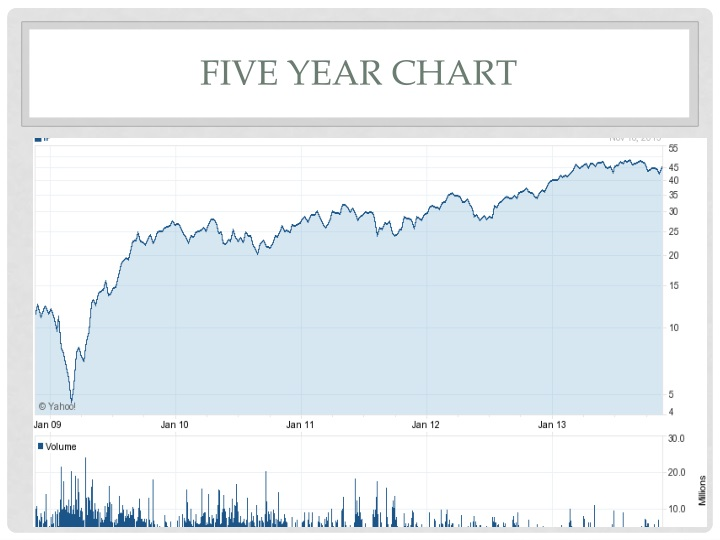 Five year Chart