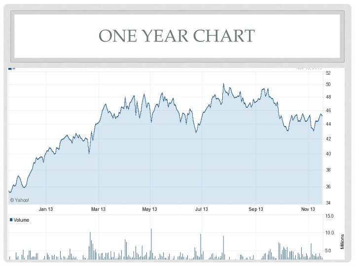 One year Chart
