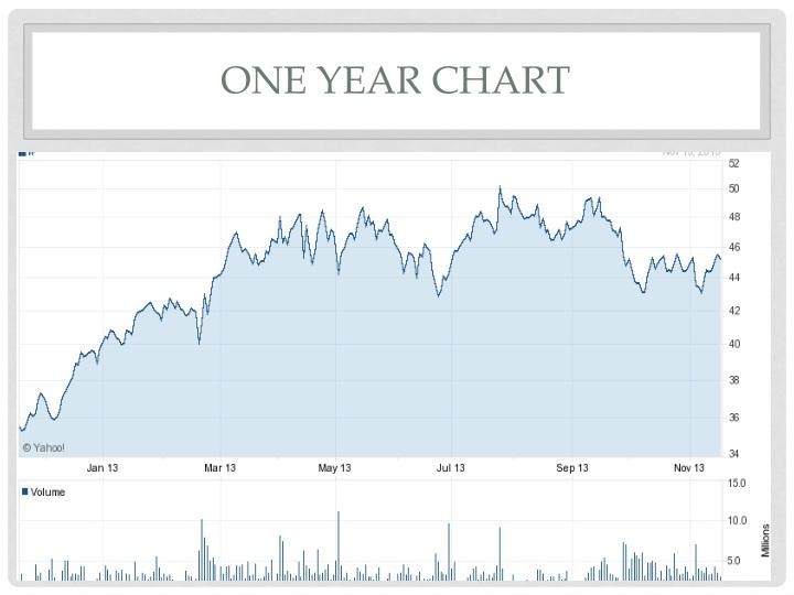 One year Chart