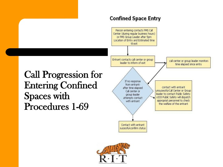 Call Progression for Entering Confined Spaces with  Procedures 1-69
