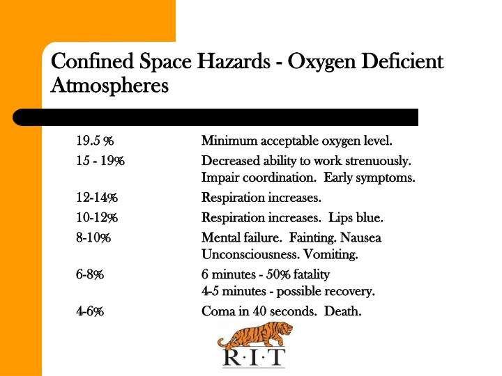 Confined Space Hazards - Oxygen Deficient Atmospheres