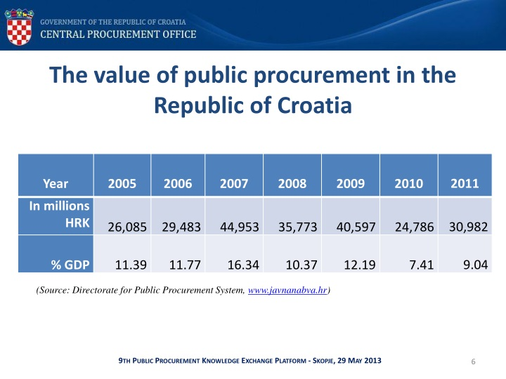 The value of public procurement in the Republic of Croatia