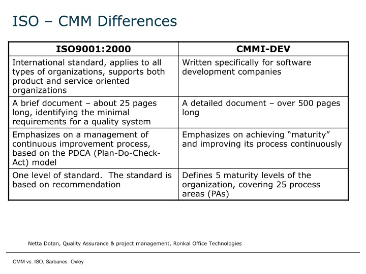 ISO – CMM Differences