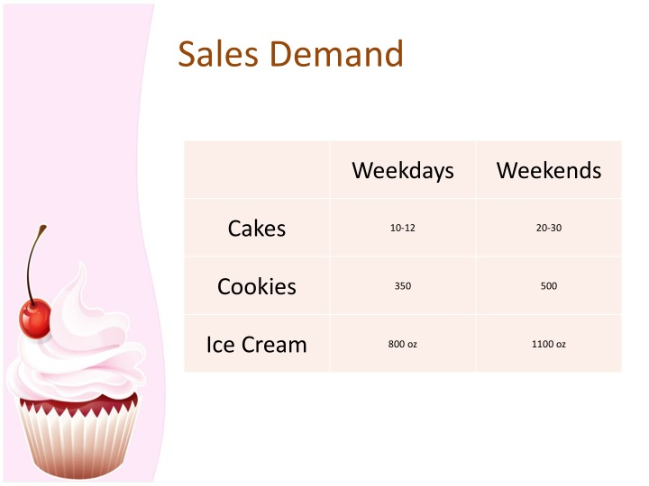 Sales Demand