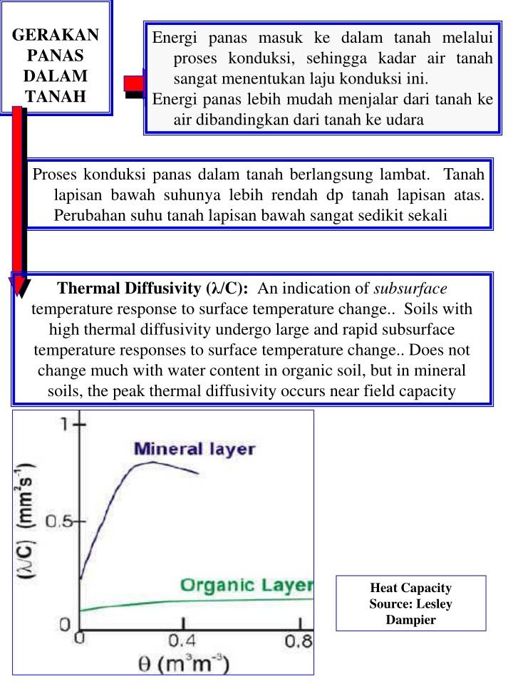 Energi panas masuk ke dalam tanah melalui proses konduksi, sehingga kadar air tanah sangat menentukan laju konduksi ini.