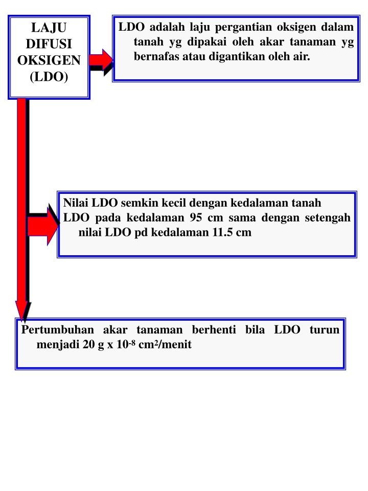 LDO adalah laju pergantian oksigen dalam tanah yg dipakai oleh akar tanaman yg bernafas atau digantikan oleh air.