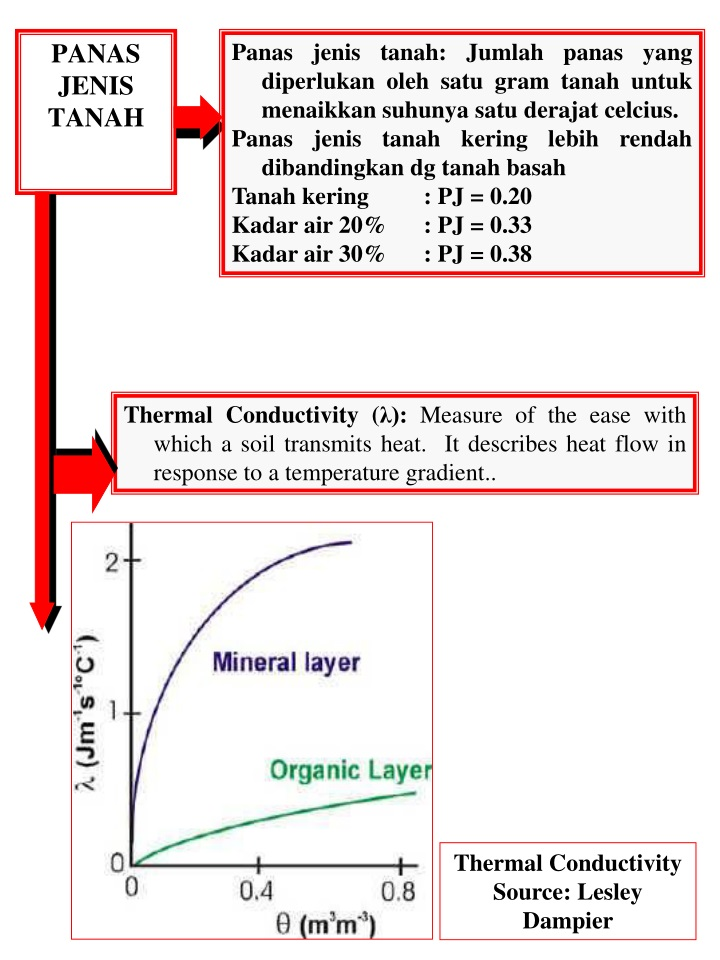 Panas jenis tanah: Jumlah panas yang diperlukan oleh satu gram tanah untuk menaikkan suhunya satu derajat celcius.